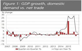 irish economy 2015 2014 facts innovation news leprechaun economics irish gdp surges 4 in third quarter 2016