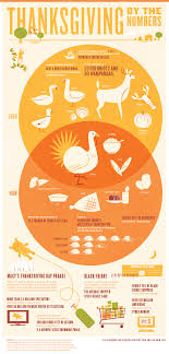 how we celebrate thanksgiving by the numbers infographic