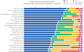 Where Is Oregon On The Map by How Diverse Is Your City