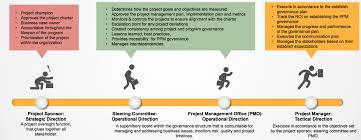 project governance is critical to project success
