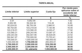 tablas y tarifas isr pagos provisionales 2016 prd propone subir tasa de isr al 40 para 2017 el conta punto com