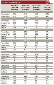 5 56 Ballistics Table Comparison Of The 6 8 Spc To The 7 62x39mm The Firing Line Forums