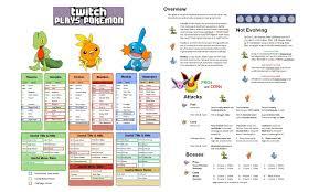 Bloody Sunday Twitch Plays Pokemon Know Your Meme - twitch plays pok礬mon emerald epic fail tv tropes