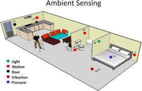 a review of wearable sensors and systems with application in