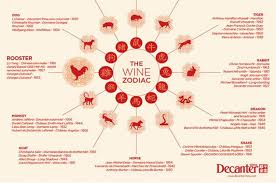 2017 chinese zodiac sign chinese zodiac 2017 which wine stars share your animal