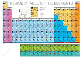 Table Of 4 by Complete Periodic Table Of The Elements Royalty Free Cliparts