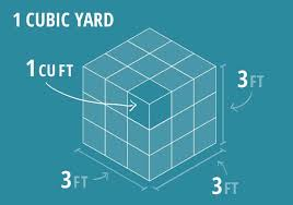 How To Make A Compost Pile In Your Backyard by Gardening By The Numbers How To Calculate Cubic Feet And Cubic