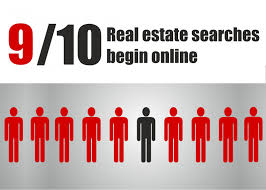 technology solutions for real estate business real estate