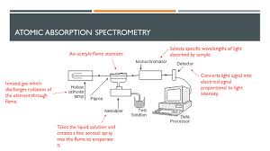hollow cathode l in atomic absorption spectroscopy lab 8 free iron and om in forest soils ppt download