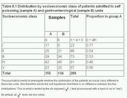 How To Make A Relative Frequency Table 8 The Chi Squared Tests The Bmj