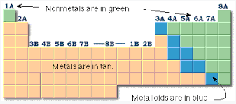 Periodic Table Metalloids Chemical Elements And Symbols
