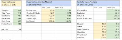 Cost Of Living Spreadsheet Wip Anno 2205 Cost Efficiency Spreadsheet Anno2205
