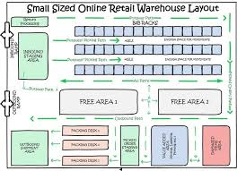 warehouse layout factors what are the best online resources for figuring out options for