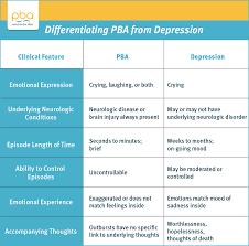 what is pseudobulbar affect pba or emotional incontinence pba vs depression chart