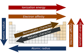 Atoms Bonding And The Periodic Table Learn About Electronegativity And Chemical Bonding
