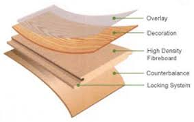 what is laminate laminate facts canadianhomeflooring com