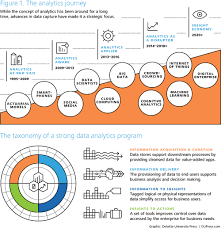 data assets and analytics deloitte insights