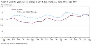 us bureau of labor statistics cpi consumer price index san francisco area june 2017