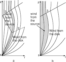 magnetic collimation of relativistic outflows in jets with a high