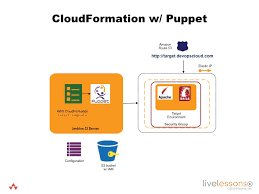 integrate puppet with cloudformation