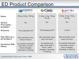 comparing viagra cialis levitra