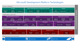 what to use on the microsoft stack