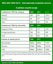 irish economy 2015 2014 facts innovation news irish economy bruton publishes new fdi policy avoids inconvenient