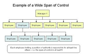 controlling definition span of control etame mibawa co