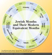 months of the hebrew calendar hebrew months jw org view bible bible and