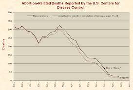 abortion u2013 just facts
