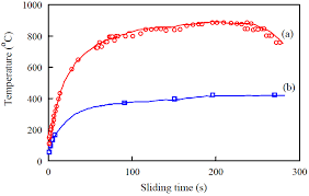 entropy free full text on the thermodynamics of friction and