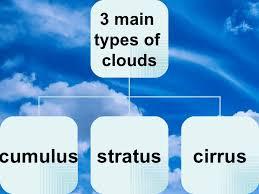 3 kinds of clouds 6th grade ch 2 sec 4 clouds