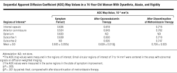 State Of Matter Worksheet Metronidazole Induced Encephalopathy And Inferior Olivary