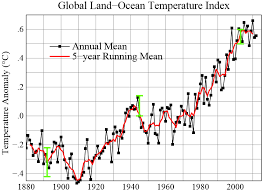 pattern physical evidence evidence of climate change
