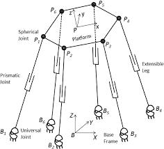 udwadia kalaba approach for parallel manipulator dynamics