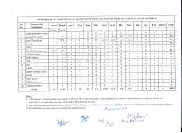 government of andhra pradesh state audit department u003eapproved