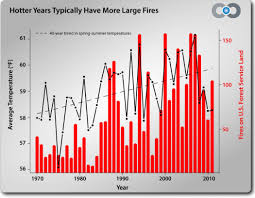 Wildfire Areas by The Age Of Western Wildfires Climate Central