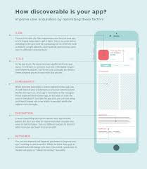 your guide to app store optimization infographic optimizely blog