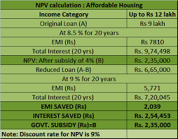 How To Determine Square Footage Of A House Pradhan Mantri Awas Yojana You Can Still Get Benefit Under Pmay