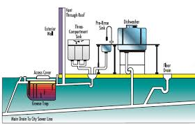 Grease Trap For Kitchen Sink Grease Trap Installation Grease Trap Repair