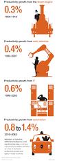 101 best biz industries images on pinterest infographics
