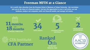 Jobs You Can Get With A Finance Degree by Masters In Finance Degree Programs Ms Finance New Orleans