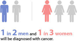 what is cancer cancer treatment centers of america ctca
