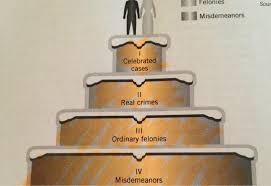wedding cake model explain the wedding cake model of justice wedding cake with