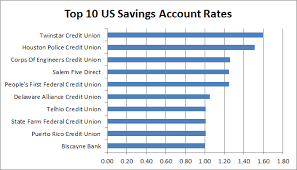 national rate study best bank interest rates of 2012 gobankingrates