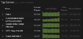 pubg 2 player playerunknown s battlegrounds tops 500 000 concurrent players now