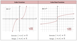 Graphing Square Root Functions Worksheet The Cubic Parent Function Cube Root Parent Function Thi