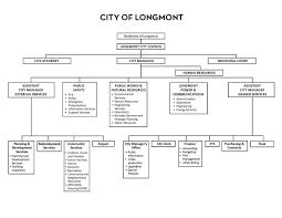 Longmont Colorado Map by City Organizational Chart City Of Longmont Colorado
