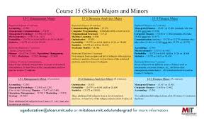 Unit Secretary Course Course 15 Curriculum Overview Mit Sloan Of Management