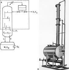 homework batch distillation informit